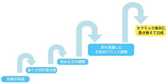 イメージング法過程